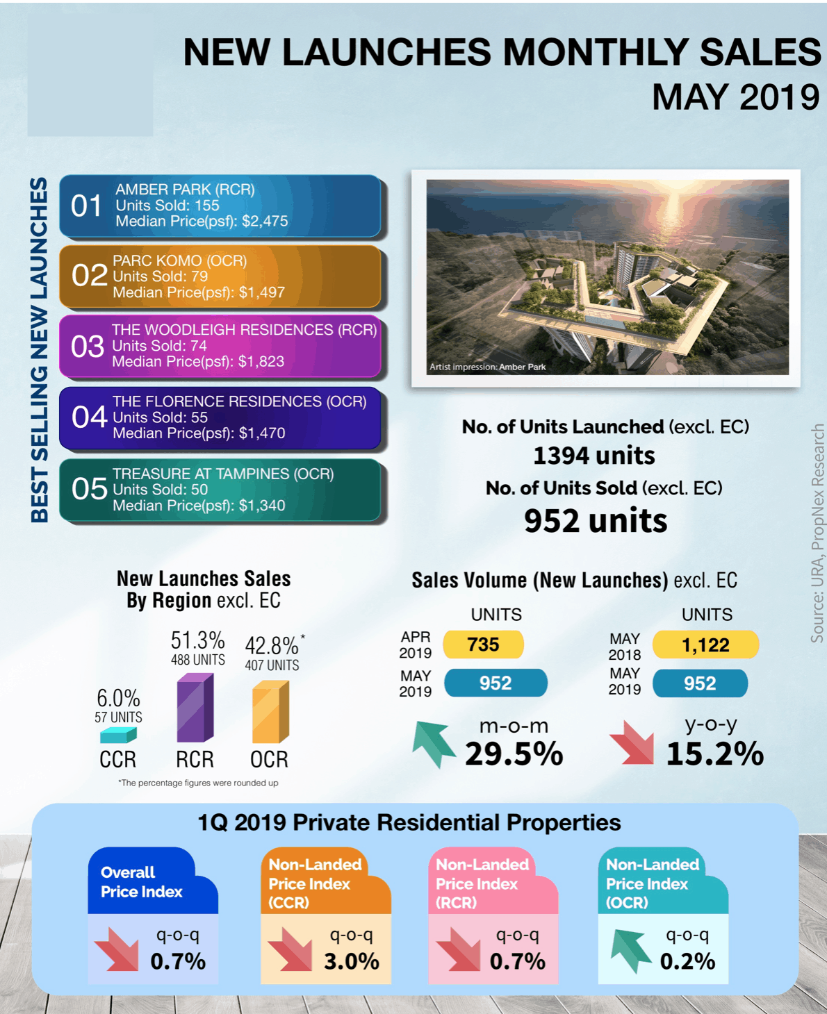 New Launches Infographics May 2019